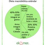 ¿Que tiene que tener un plato macrobiótico?