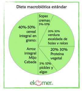 dieta-macrobiotica-estandar