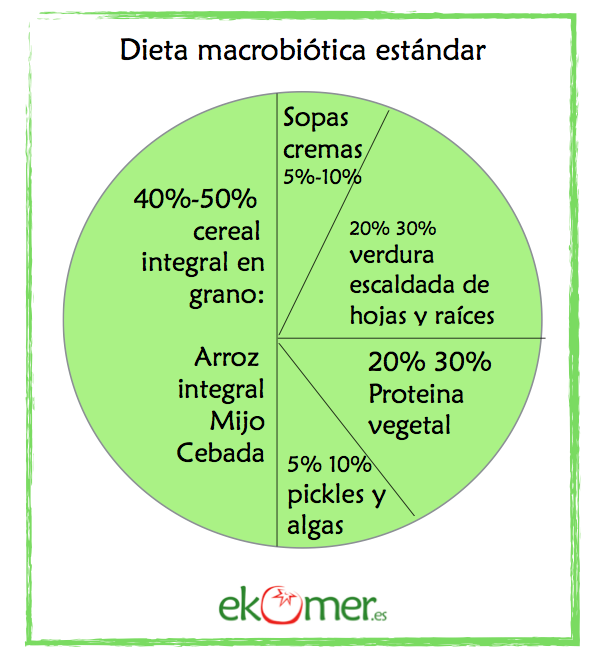 Que es una dieta macrobiotica