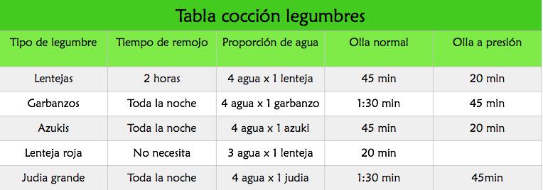 tabla-cocción-legumbre